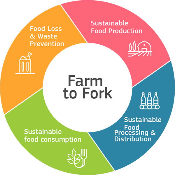 European Commission's Farm to Fork Strategy
