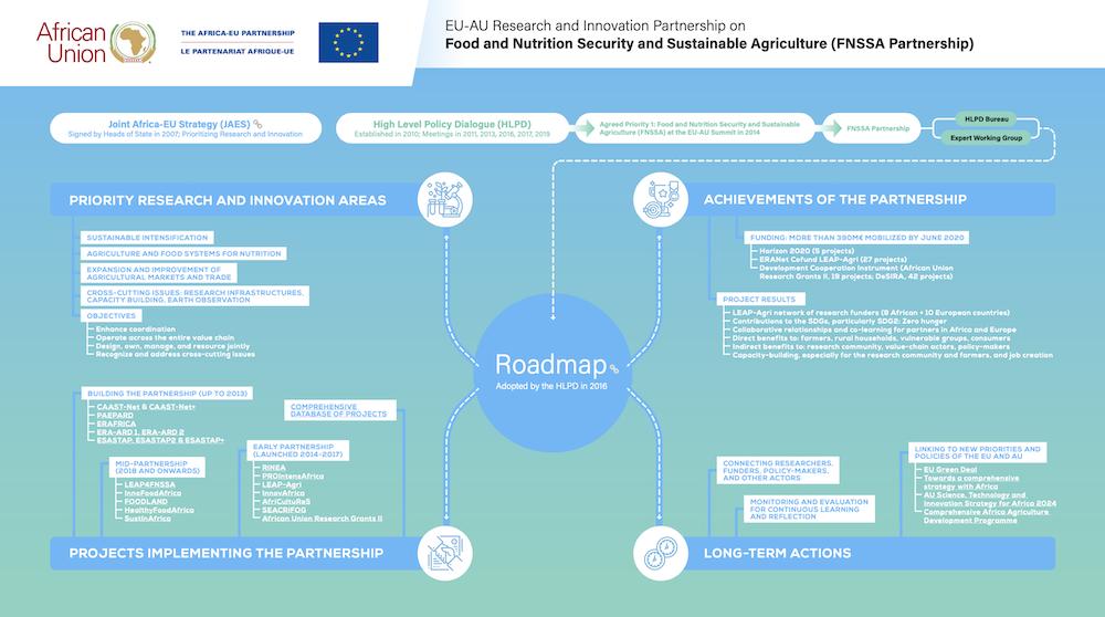 FNSSA Partnership | Infographic